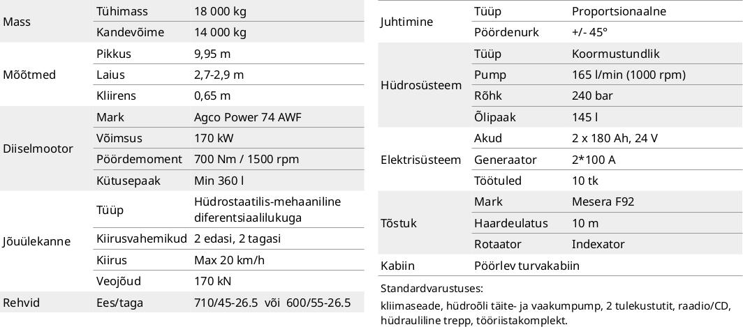 forvarder FR68 tehnilised andmed