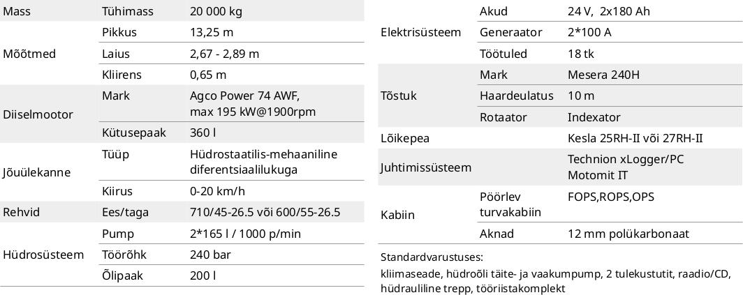 Sampo Rosenlew harvester HR86 tehnilised andmed